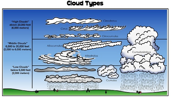 image relating to Types of Clouds Worksheet Printable called Printable Weather conditions Worksheet