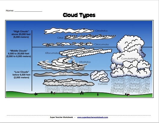 HD wallpapers cloud identification worksheets for kids