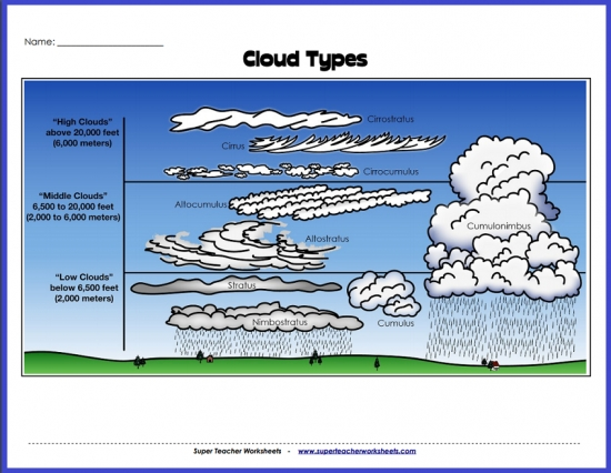 types of clouds diagram rh superteacherworksheets com 12 Different Types of Clouds different types of clouds diagram