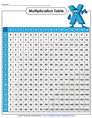 Printable Multiplication Tables Worksheets